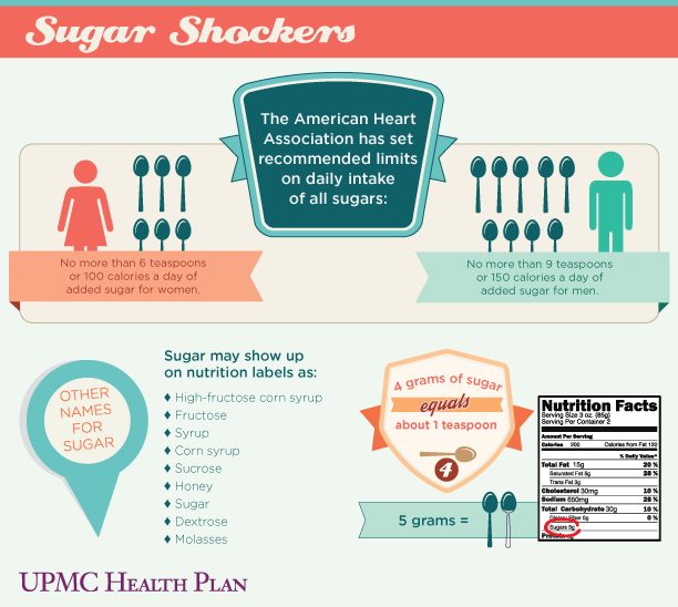 70 Low Calorie Recipes For High Stress Days: INFOGRAPHIC: Sugar Statistics